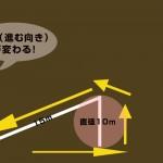 44鞍目-はじめての半巻き乗り(図解有り)