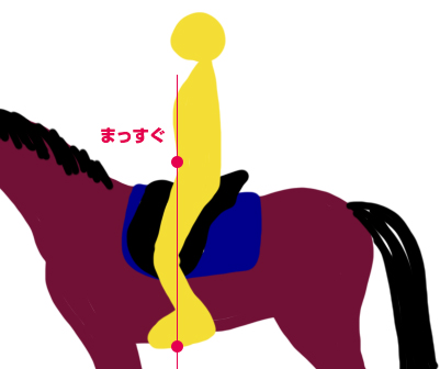 乗馬 自分の脚の位置